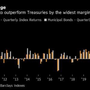Cash-Flooded Muni Market Beats Treasuries by Most Since 2009